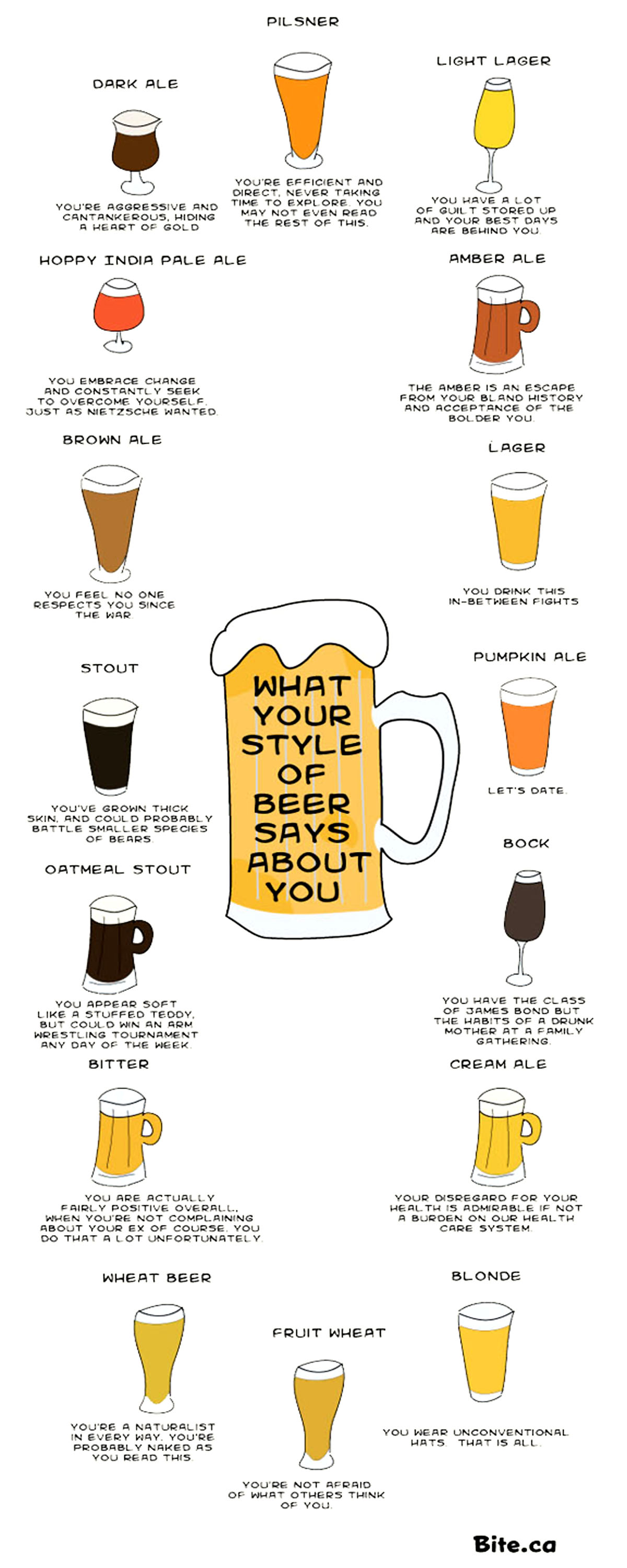 What Your Beer Says About You Homebrewing Home Brewers