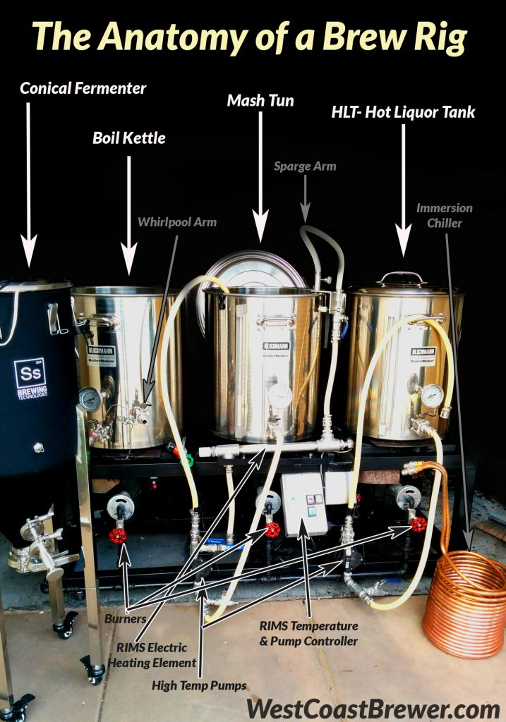 Homebrewing_Rig